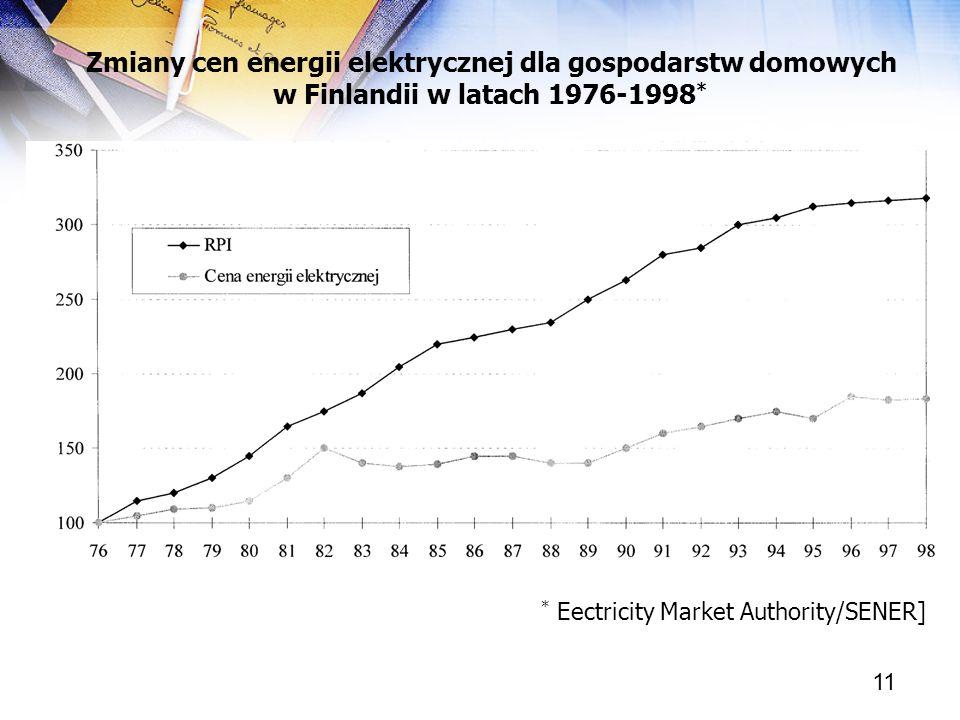 Zmiany cen energii elektrycznej dla gospodarstw domowych