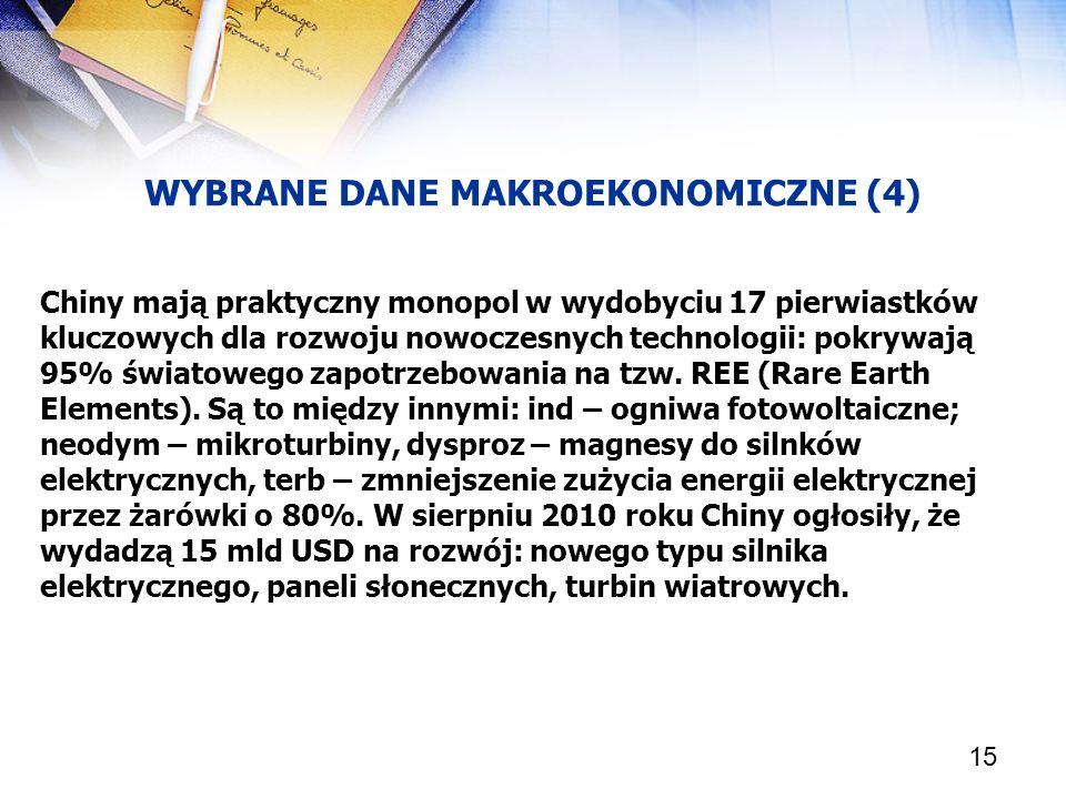 WYBRANE DANE MAKROEKONOMICZNE (4)