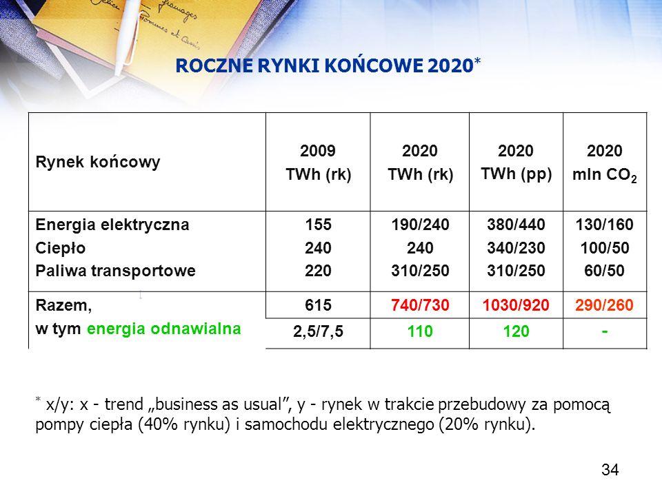 ROCZNE RYNKI KOŃCOWE 2020* Rynek końcowy 2009 TWh (rk) 2020 TWh (pp)
