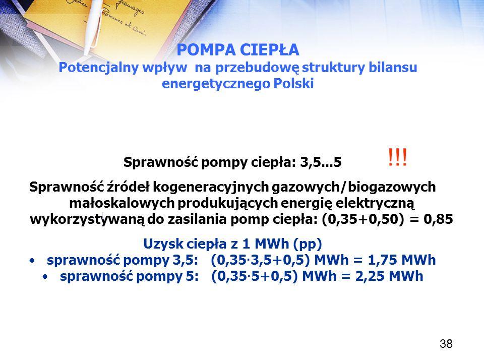 POMPA CIEPŁA Potencjalny wpływ na przebudowę struktury bilansu energetycznego Polski. !!! Sprawność pompy ciepła: 3,5...5.