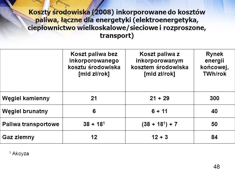 Koszty środowiska (2008) inkorporowane do kosztów paliwa, łączne dla energetyki (elektroenergetyka, ciepłownictwo wielkoskalowe/sieciowe i rozproszone, transport)
