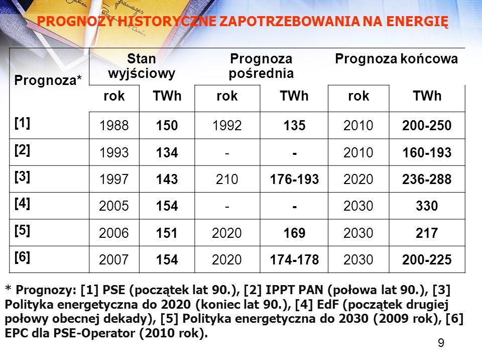 PROGNOZY HISTORYCZNE ZAPOTRZEBOWANIA NA ENERGIĘ Prognoza*