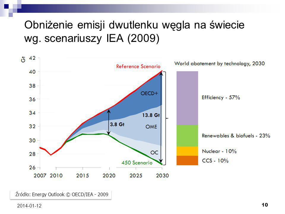 Obniżenie emisji dwutlenku węgla na świecie wg. scenariuszy IEA (2009)