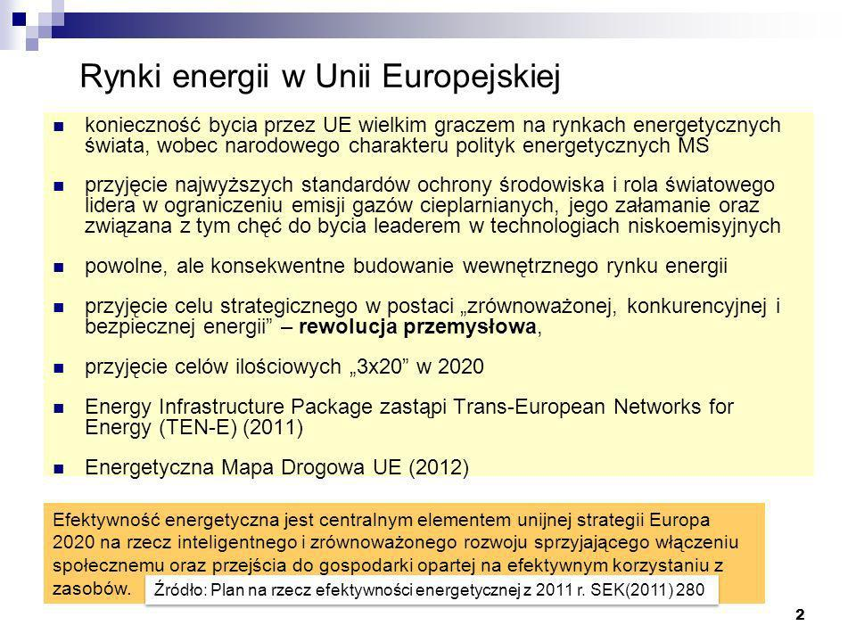 Rynki energii w Unii Europejskiej