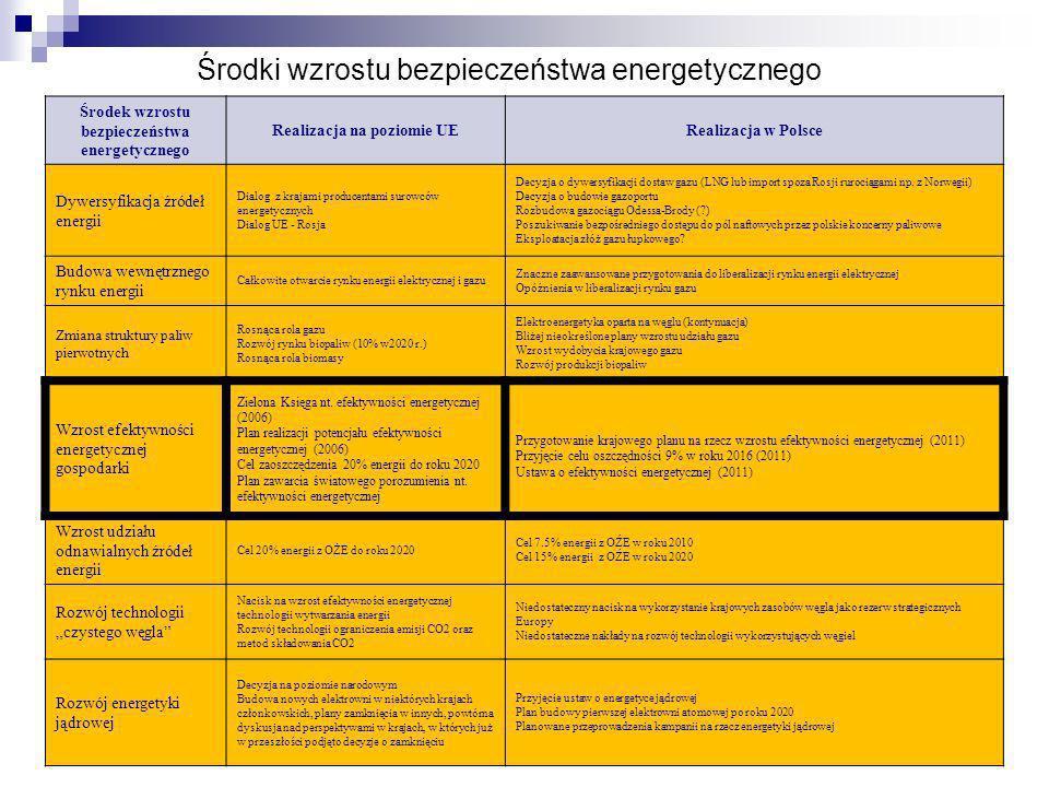 Środki wzrostu bezpieczeństwa energetycznego