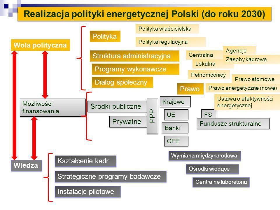 Realizacja polityki energetycznej Polski (do roku 2030)