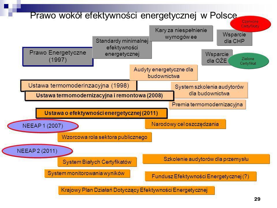 Prawo wokół efektywności energetycznej w Polsce