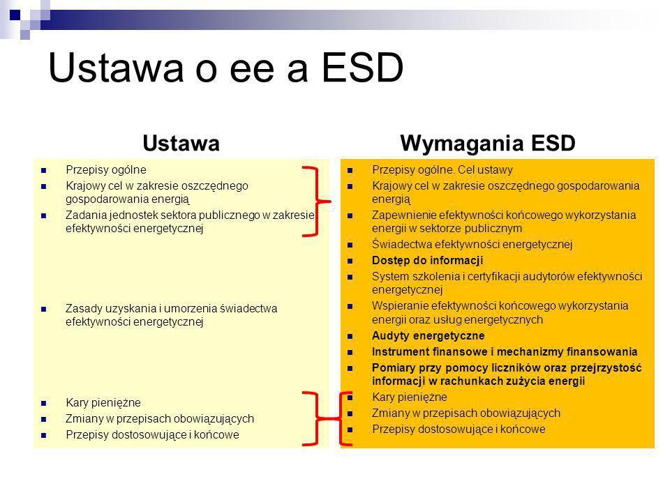 Ustawa o ee a ESD Ustawa Wymagania ESD Przepisy ogólne