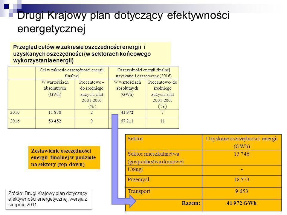 Drugi Krajowy plan dotyczący efektywności energetycznej