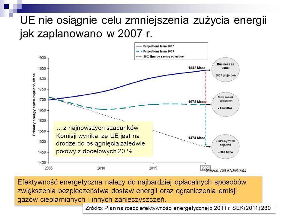 UE nie osiągnie celu zmniejszenia zużycia energii jak zaplanowano w 2007 r.