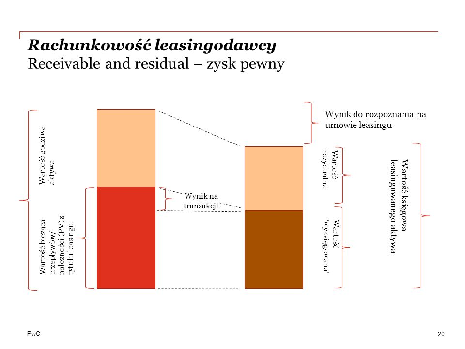 Rachunkowość leasingodawcy Receivable and residual – zysk pewny