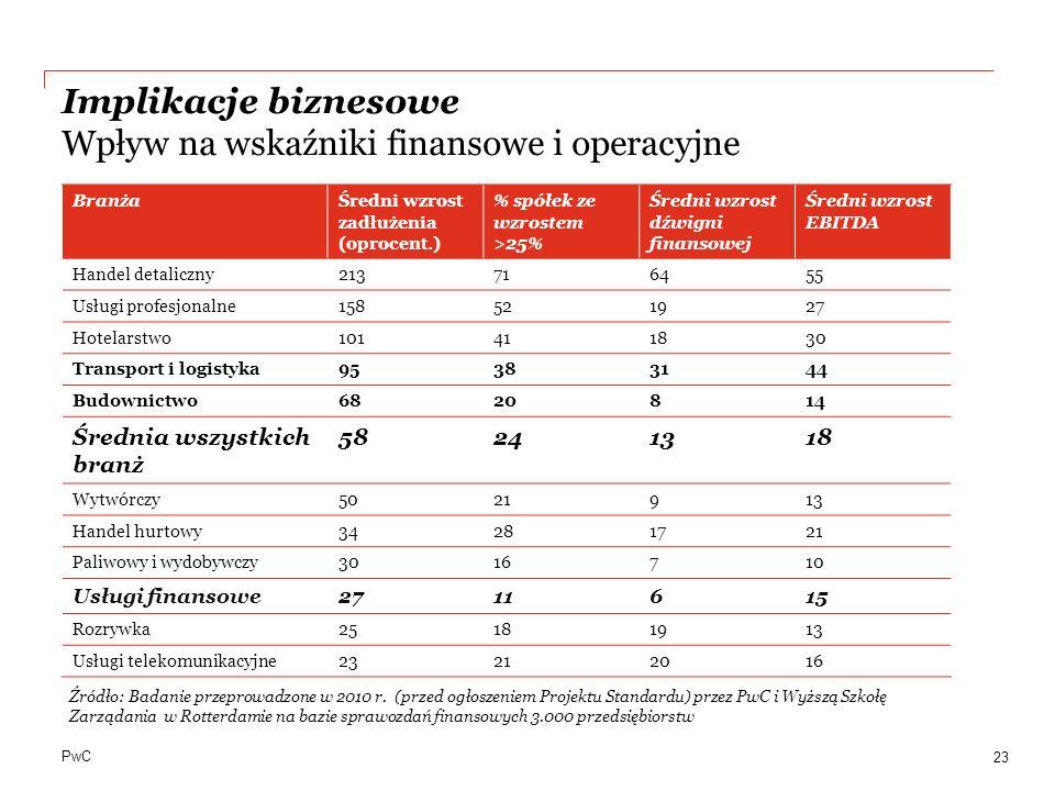 Implikacje biznesowe Wpływ na wskaźniki finansowe i operacyjne
