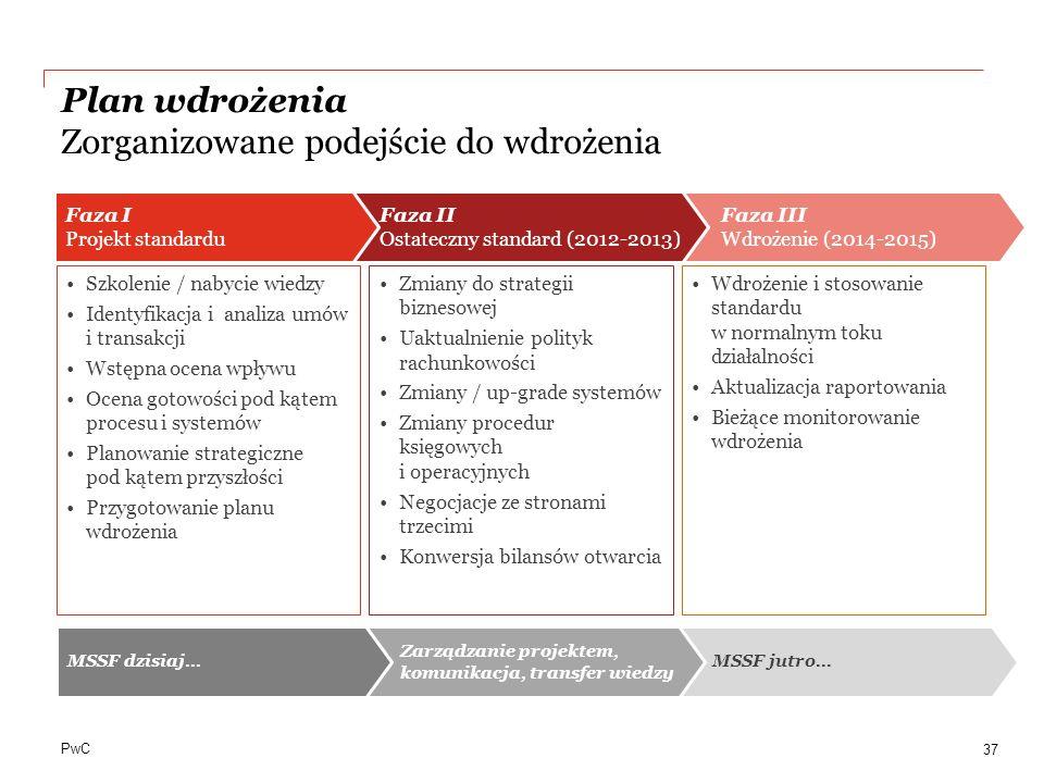 Plan wdrożenia Zorganizowane podejście do wdrożenia