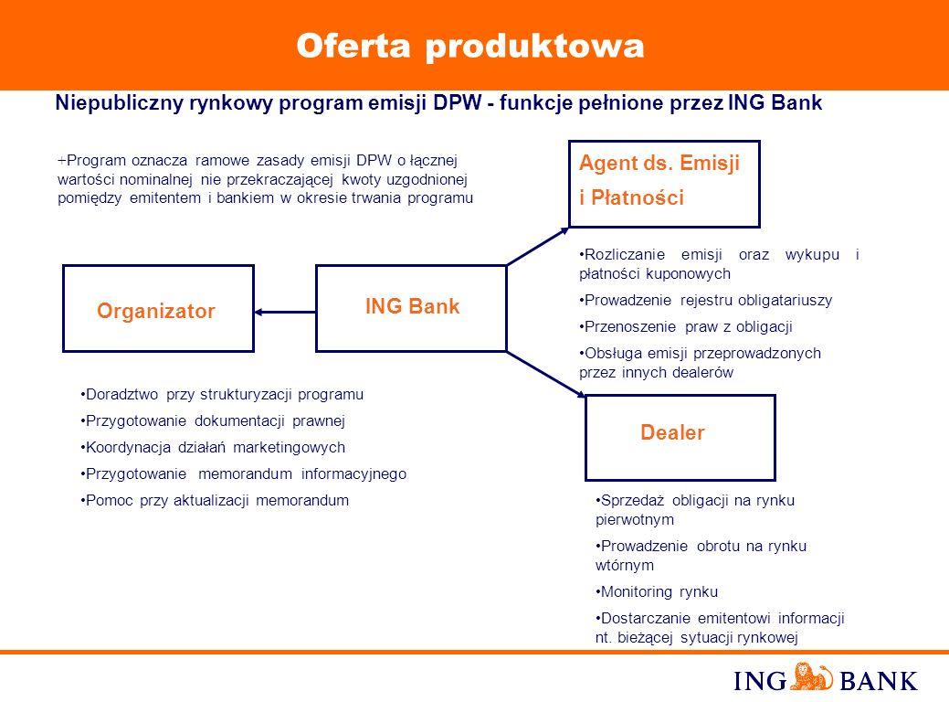 Oferta produktowaNiepubliczny rynkowy program emisji DPW - funkcje pełnione przez ING Bank.