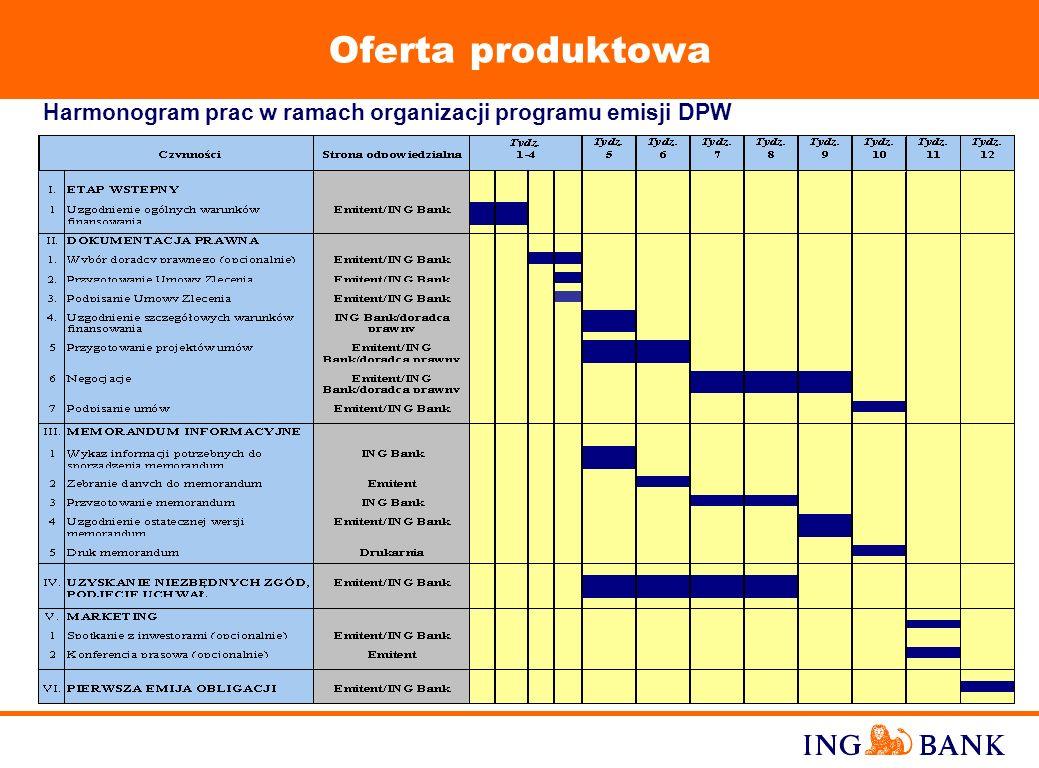 Oferta produktowa Harmonogram prac w ramach organizacji programu emisji DPW