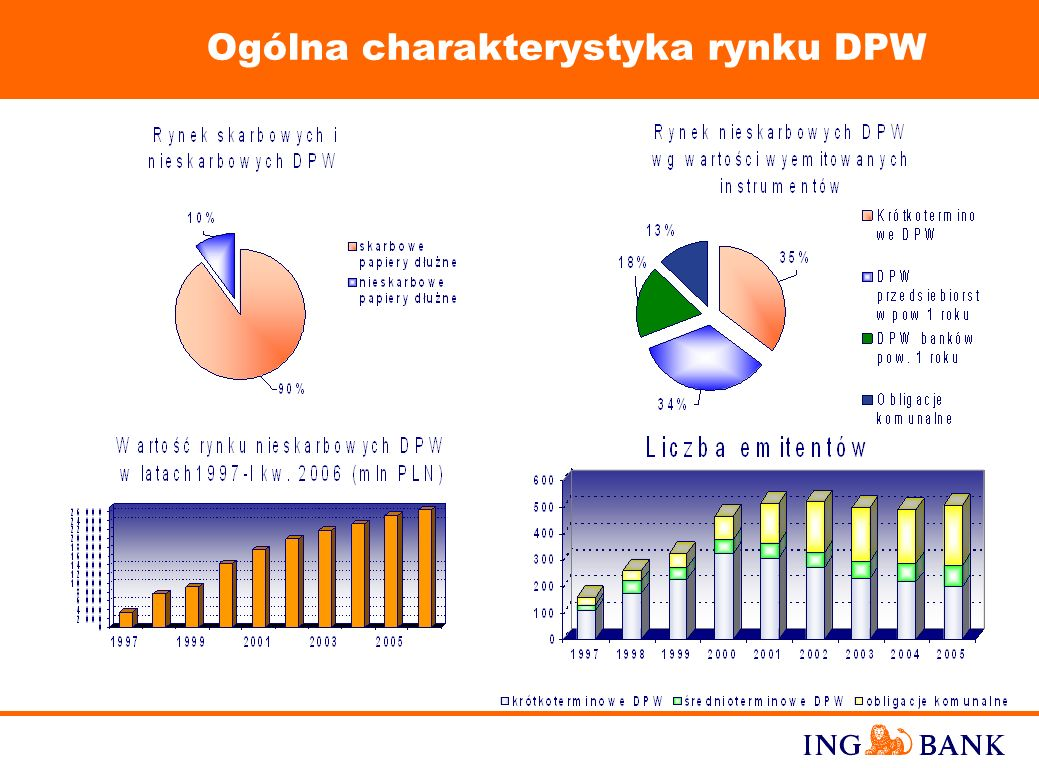 Ogólna charakterystyka rynku DPW