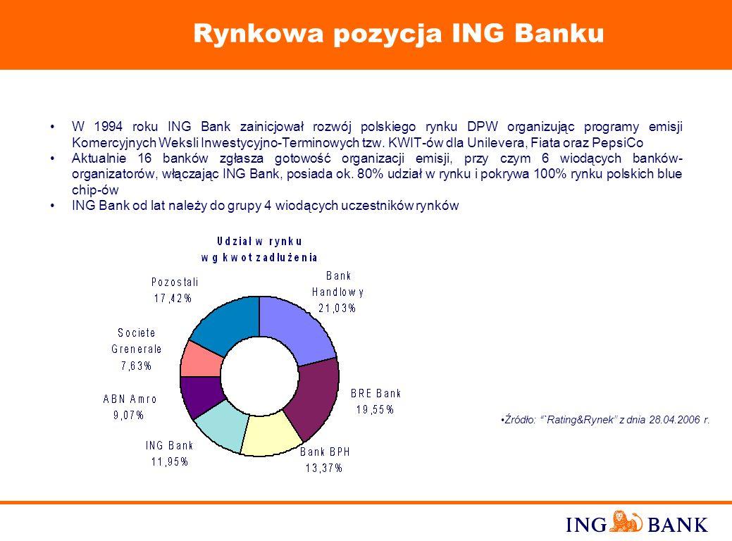 Rynkowa pozycja ING Banku