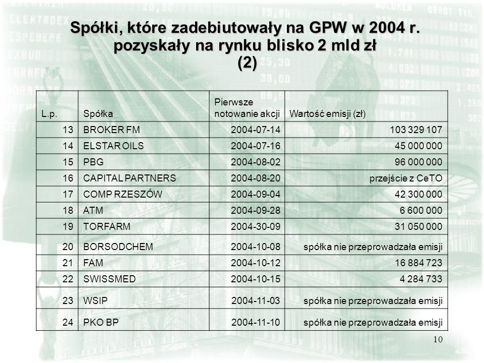 Spółki, które zadebiutowały na GPW w 2004 r