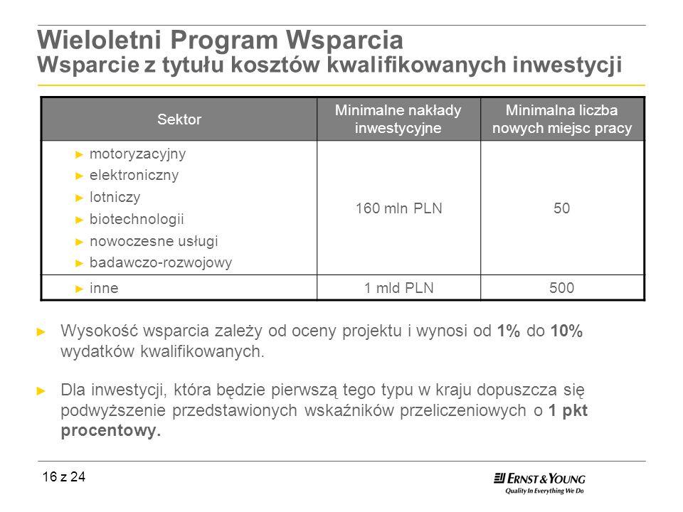 Wieloletni Program Wsparcia Wsparcie z tytułu kosztów kwalifikowanych inwestycji