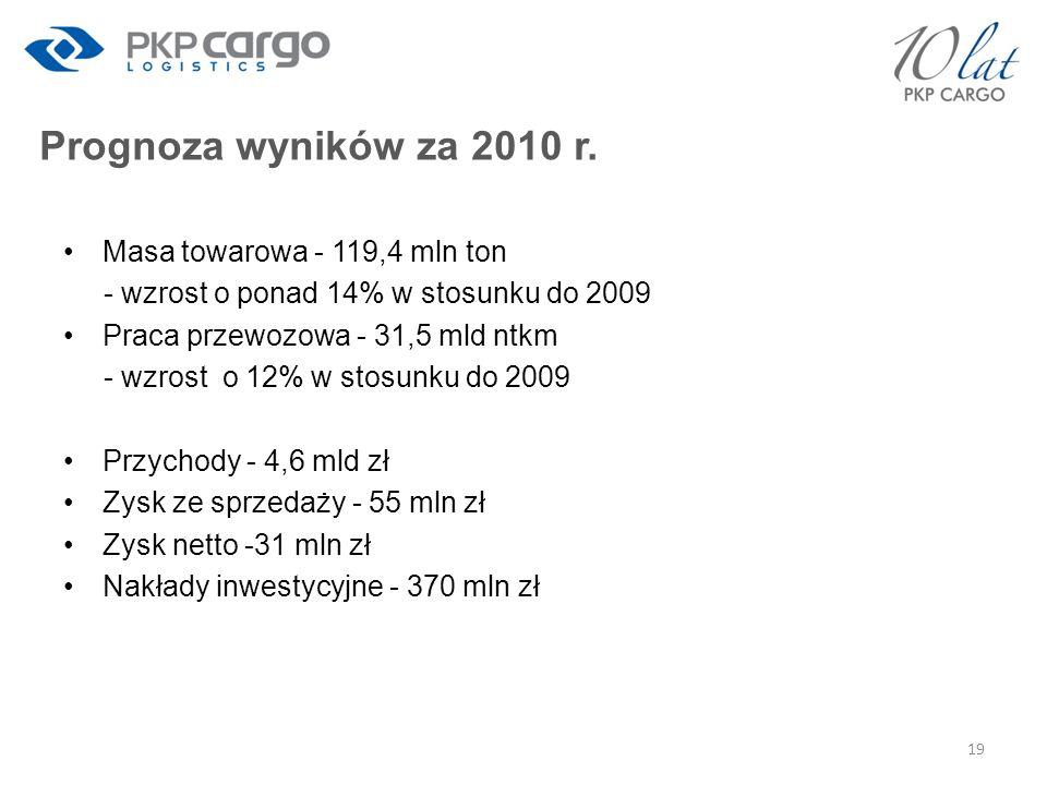 Prognoza wyników za 2010 r. Masa towarowa - 119,4 mln ton