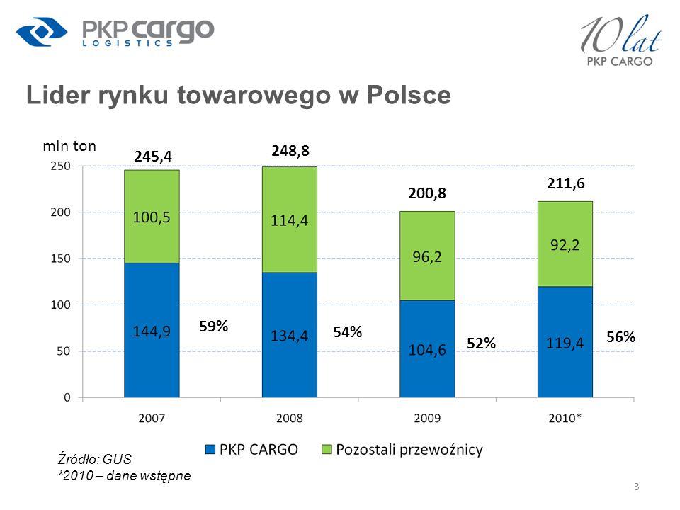 Lider rynku towarowego w Polsce