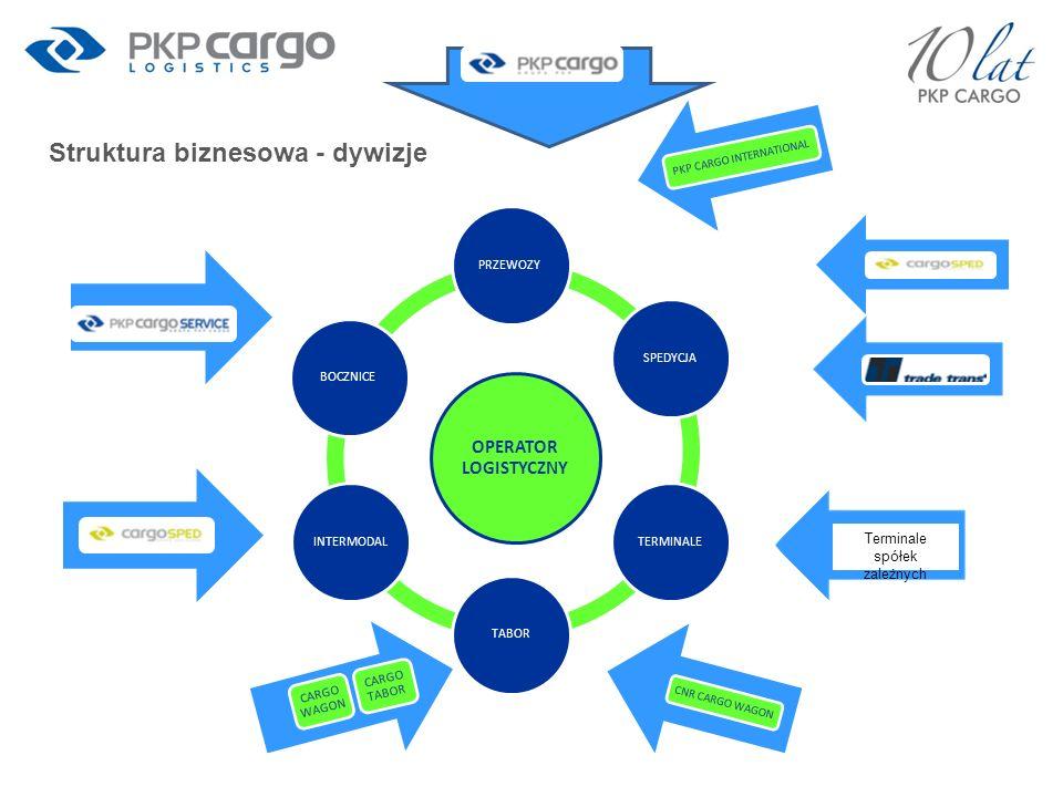Struktura biznesowa - dywizje