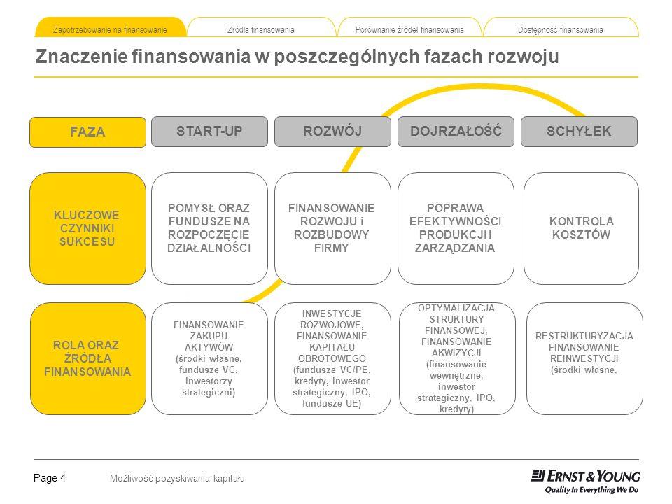 Znaczenie finansowania w poszczególnych fazach rozwoju