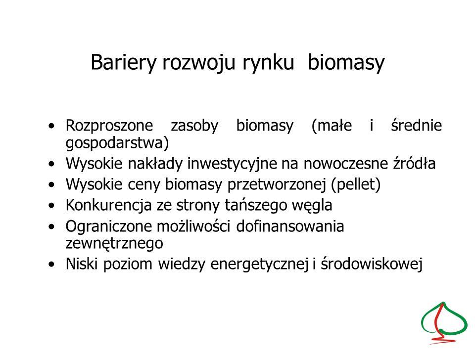 Bariery rozwoju rynku biomasy
