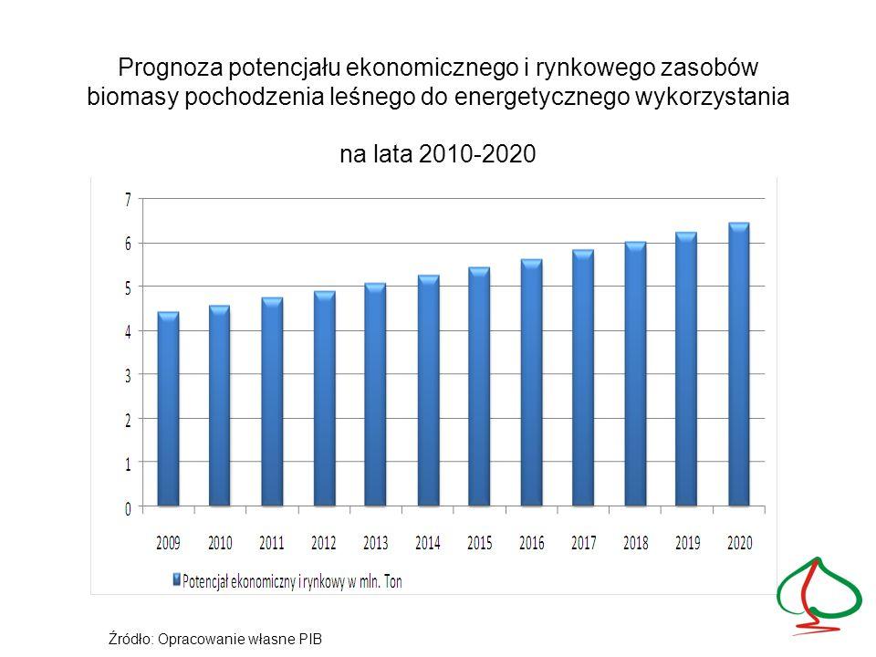 Prognoza potencjału ekonomicznego i rynkowego zasobów biomasy pochodzenia leśnego do energetycznego wykorzystania na lata 2010-2020