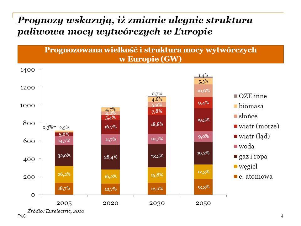 Prognozowana wielkość i struktura mocy wytwórczych w Europie (GW)
