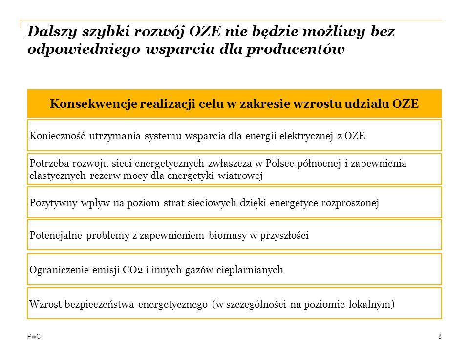 Konsekwencje realizacji celu w zakresie wzrostu udziału OZE