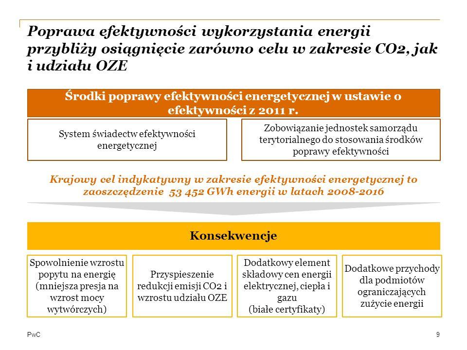 2017-03-26 Poprawa efektywności wykorzystania energii przybliży osiągnięcie zarówno celu w zakresie CO2, jak i udziału OZE.