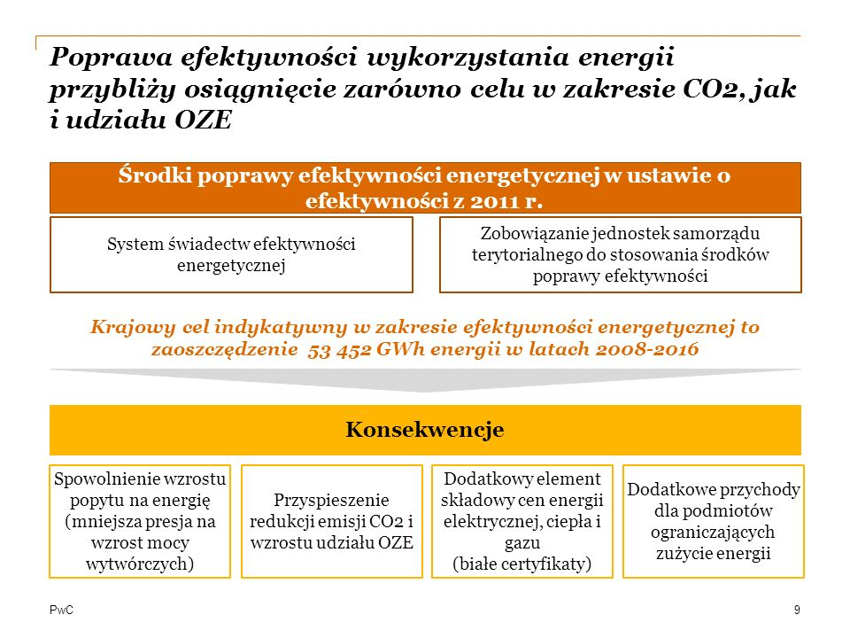 2017-03-26Poprawa efektywności wykorzystania energii przybliży osiągnięcie zarówno celu w zakresie CO2, jak i udziału OZE.
