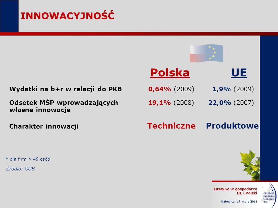 Polska UE INNOWACYJNOŚĆ