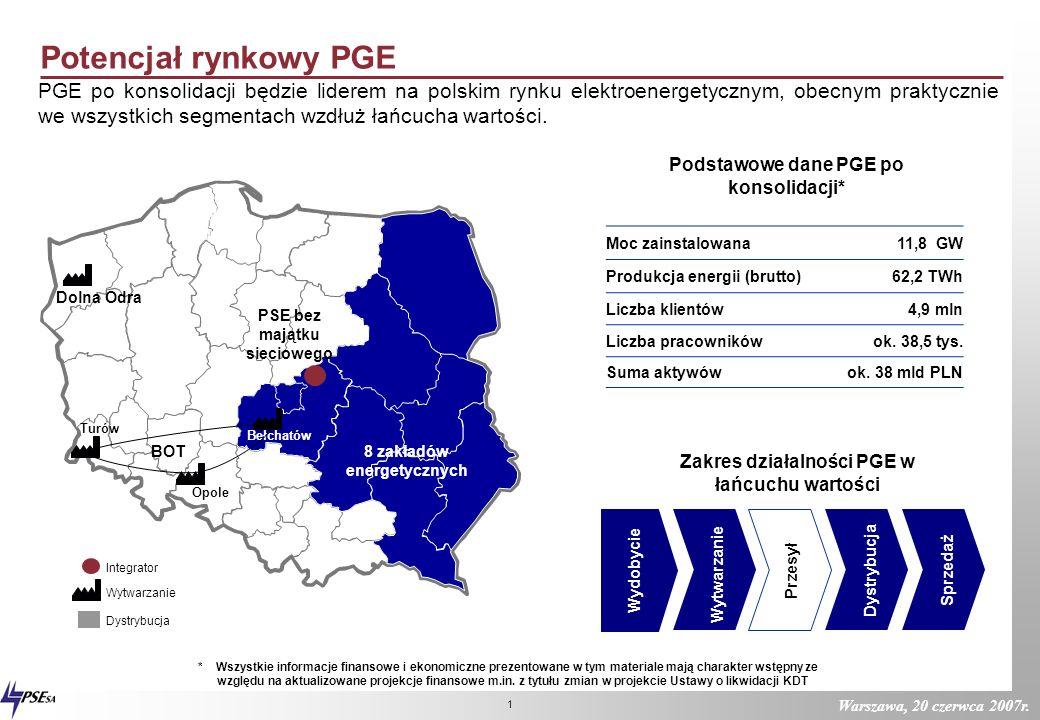 Potencjał rynkowy PGE