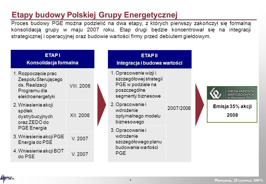 ETAP I Konsolidacja formalna ETAP II Integracja i budowa wartości