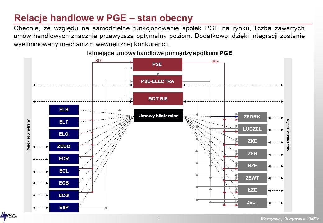 Istniejące umowy handlowe pomiędzy spółkami PGE