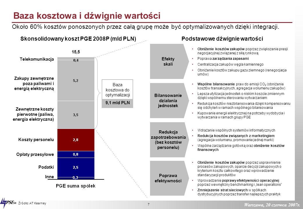 Skonsolidowany koszt PGE 2008P (mld PLN) Podstawowe dźwignie wartości