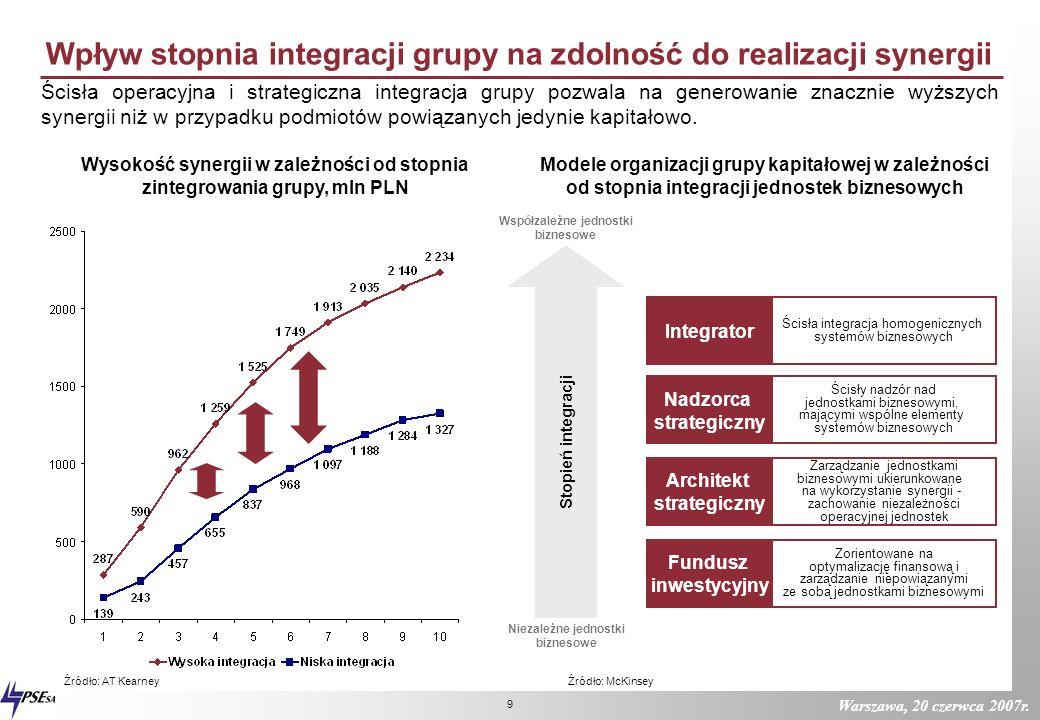 Wpływ stopnia integracji grupy na zdolność do realizacji synergii