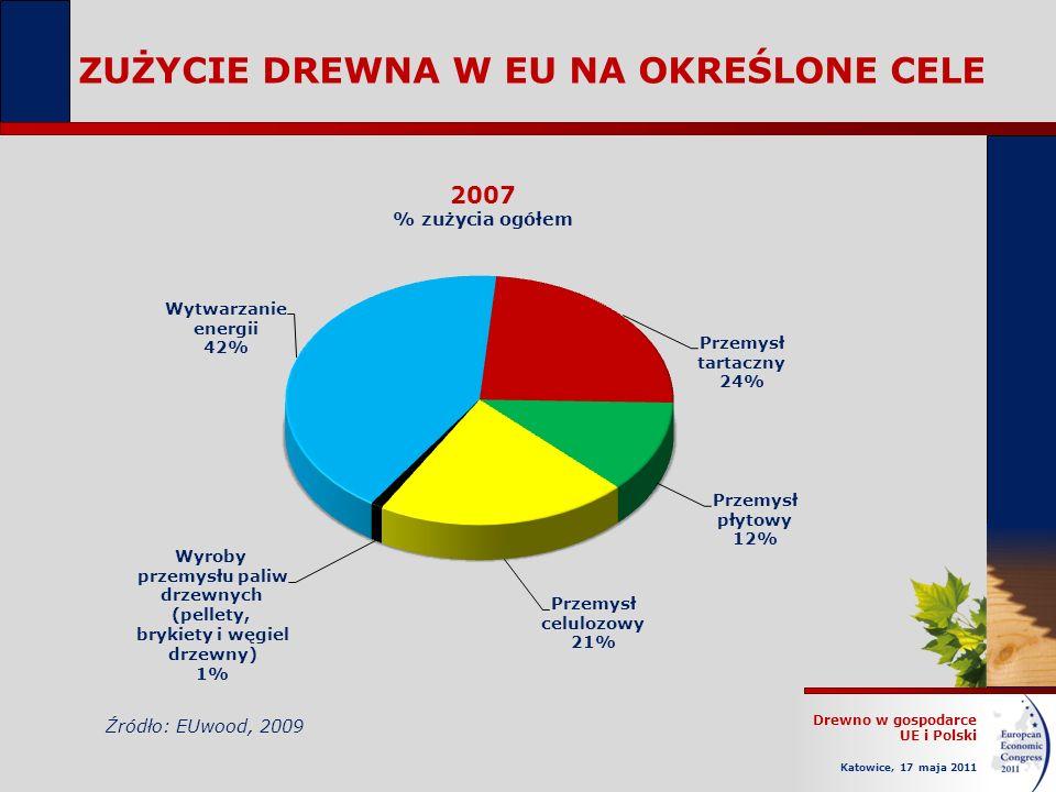 ZUŻYCIE DREWNA W EU NA OKREŚLONE CELE