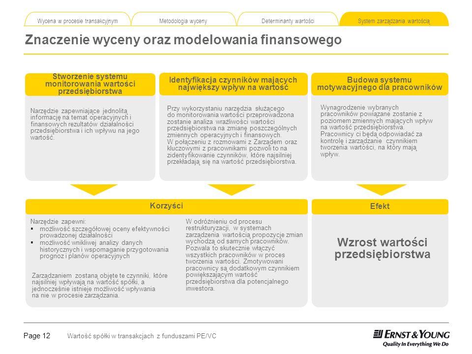 Znaczenie wyceny oraz modelowania finansowego