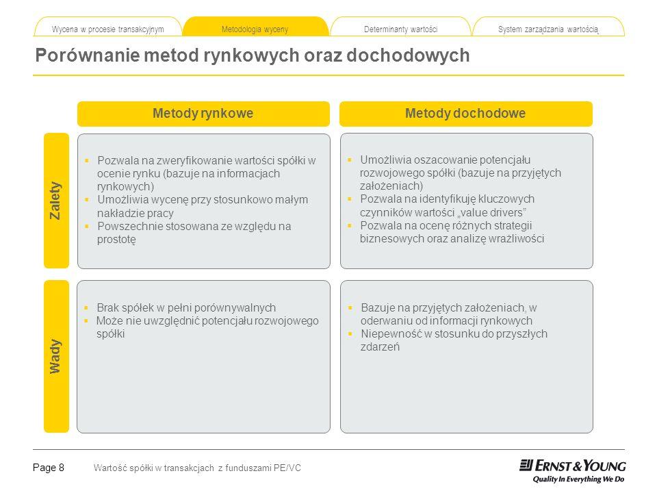 Porównanie metod rynkowych oraz dochodowych