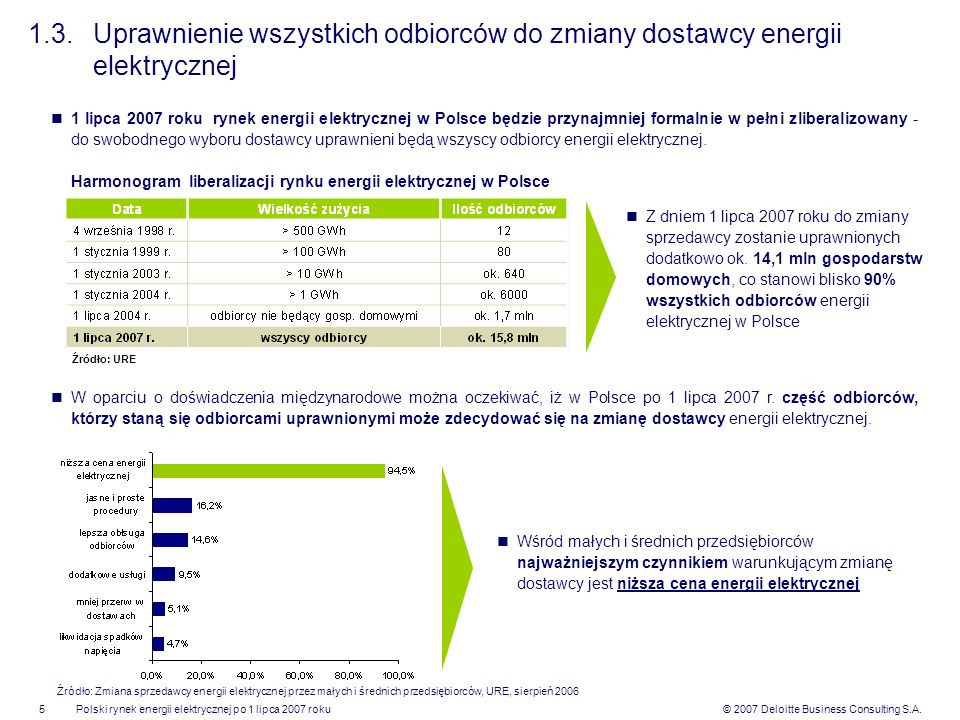 Harmonogram liberalizacji rynku energii elektrycznej w Polsce