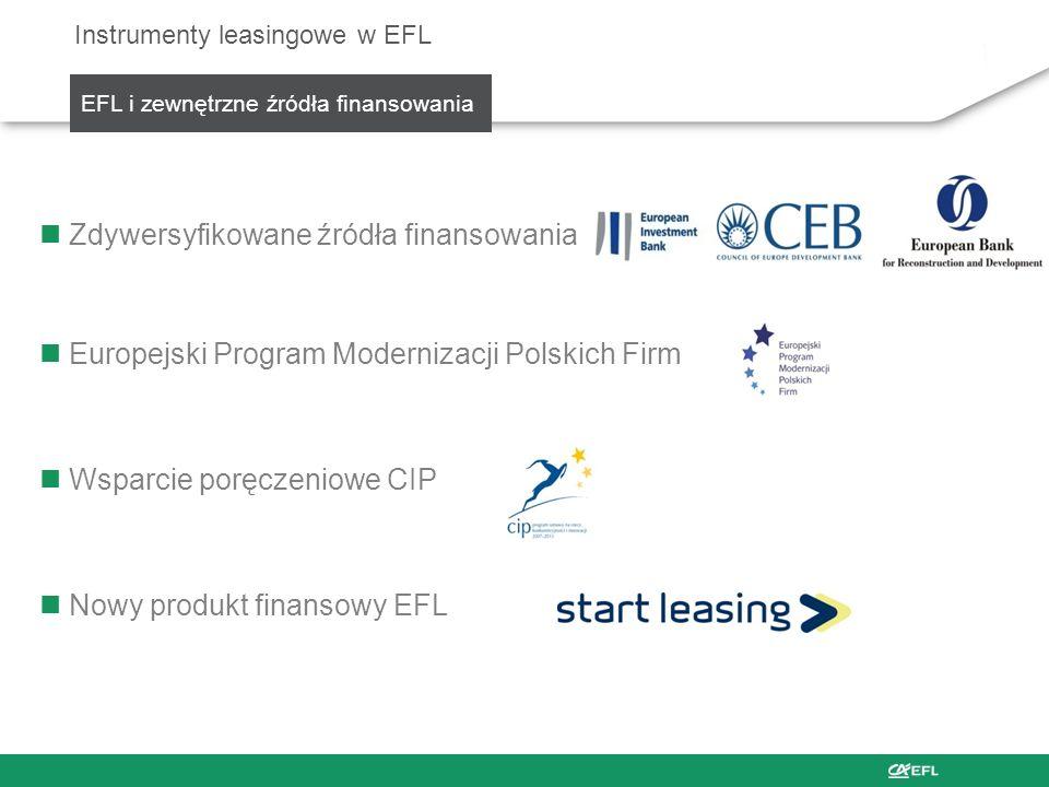 Zdywersyfikowane źródła finansowania