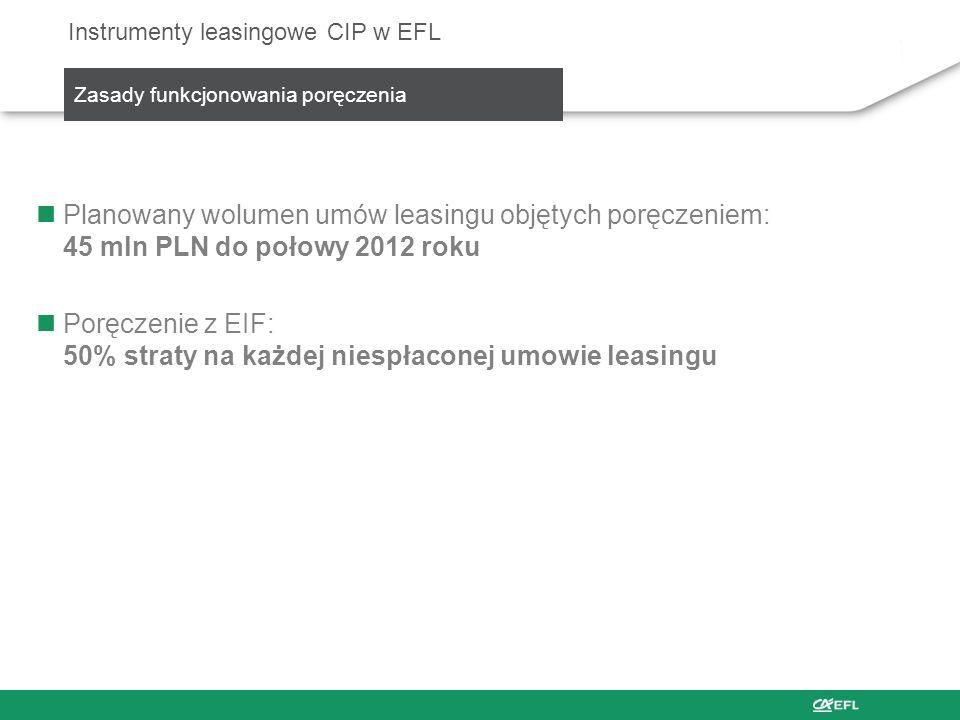 Poręczenie z EIF: 50% straty na każdej niespłaconej umowie leasingu