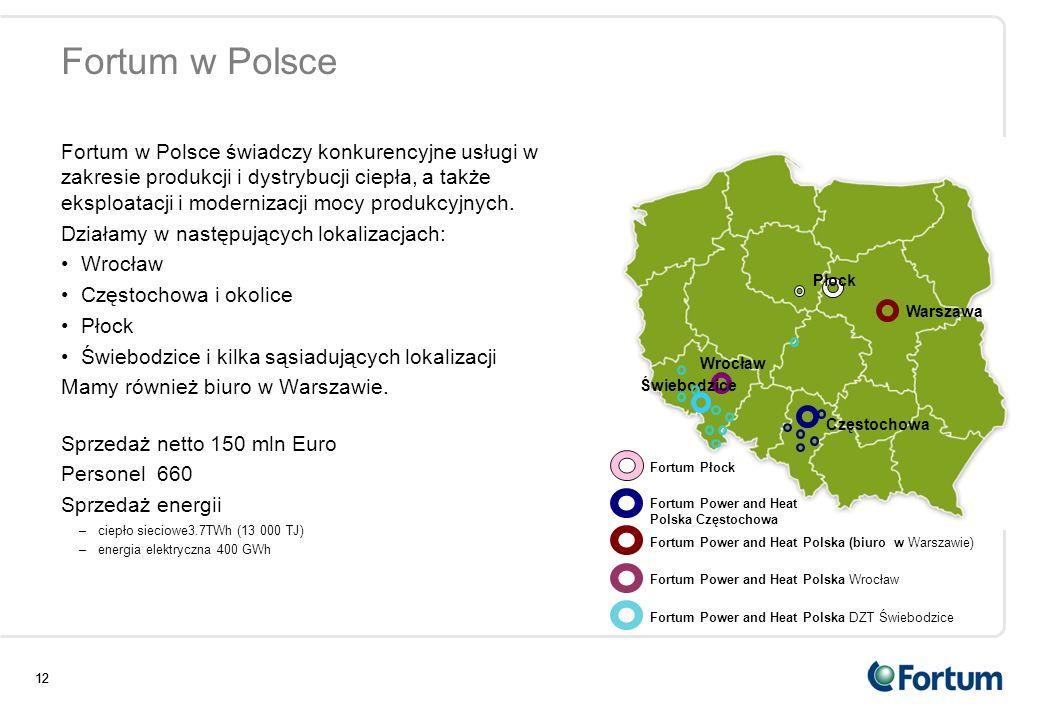 Fortum w Polsce