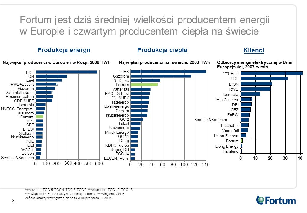 Fortum jest dziś średniej wielkości producentem energii w Europie i czwartym producentem ciepła na świecie