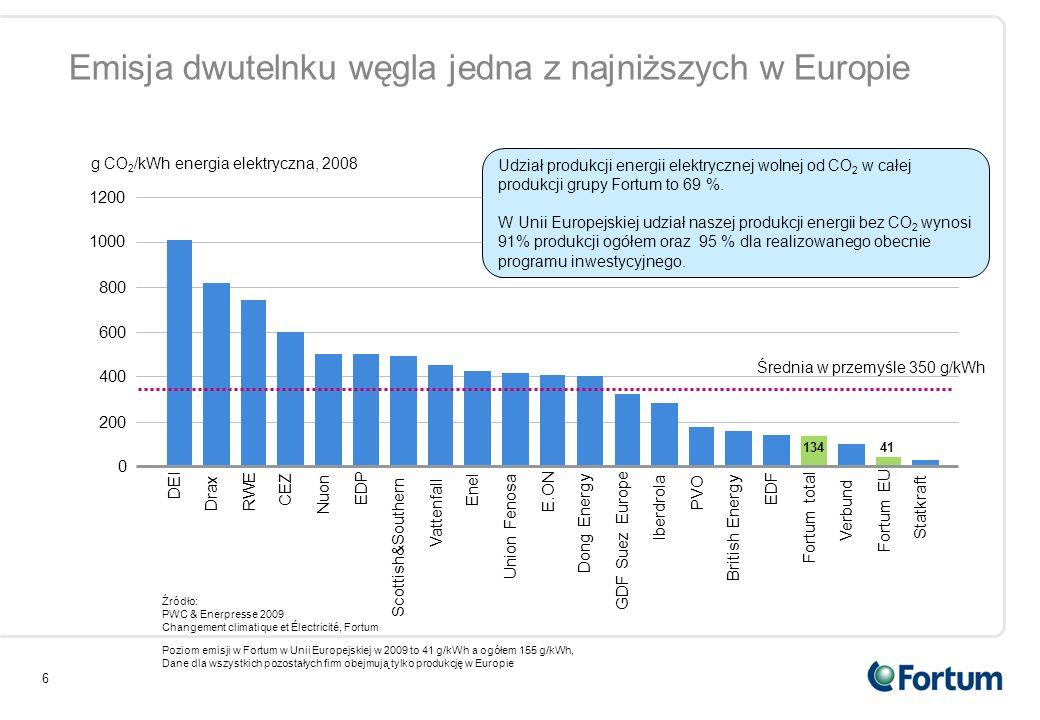 Emisja dwutelnku węgla jedna z najniższych w Europie
