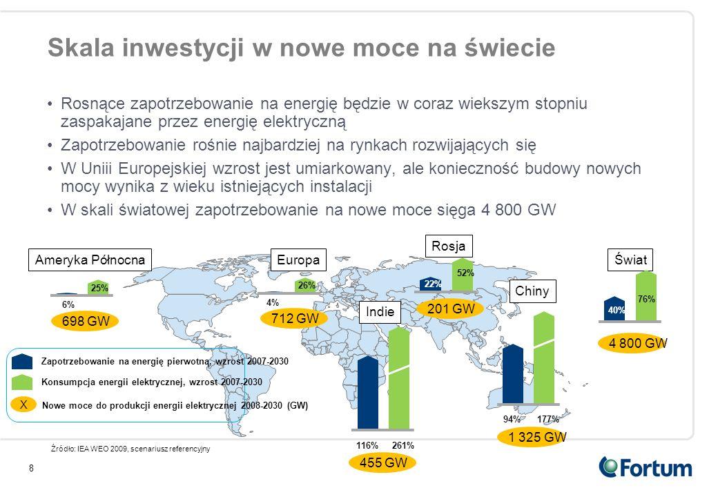 Skala inwestycji w nowe moce na świecie