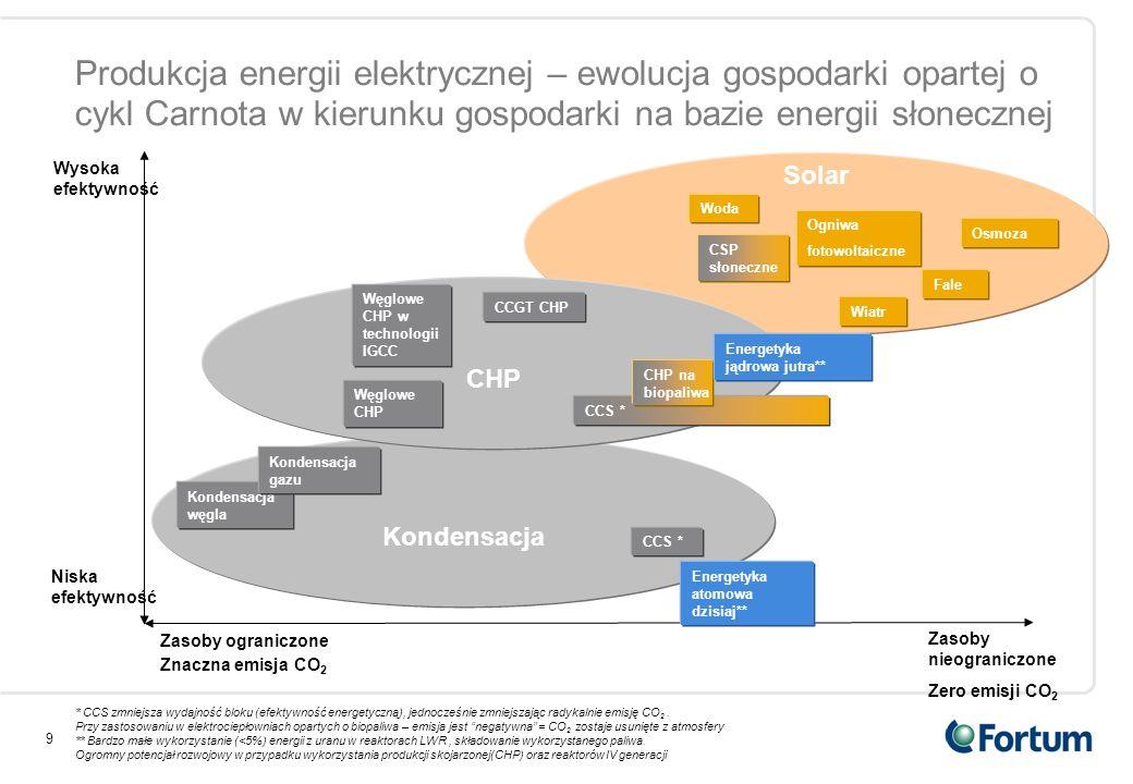 Produkcja energii elektrycznej – ewolucja gospodarki opartej o cykl Carnota w kierunku gospodarki na bazie energii słonecznej